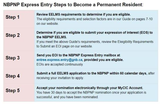 NB Express Entry Checklist