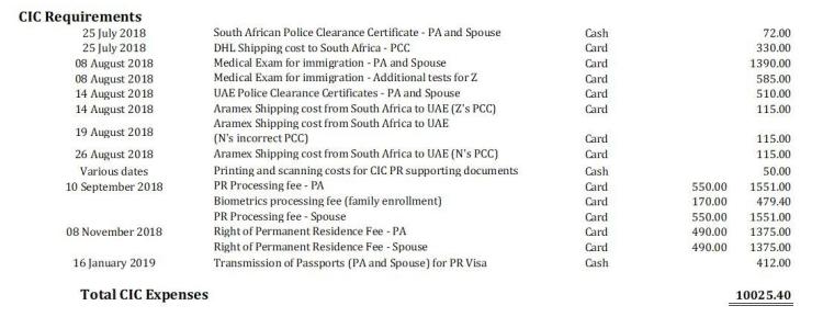 Canada Expenses - CIC